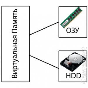 Как увеличить виртуальную память компьютера?