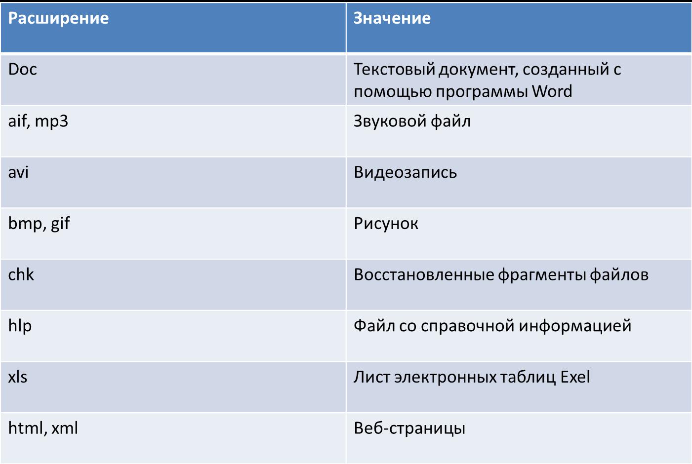 Расширений имен файлов