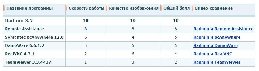 Русскоязычная утилита Radmin