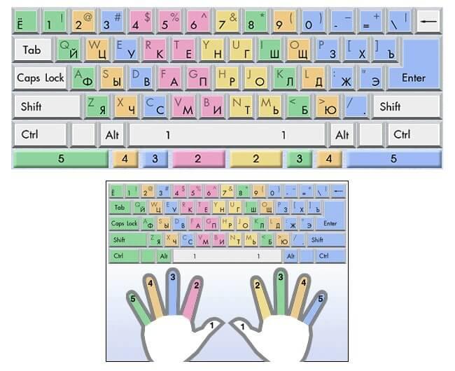 схема клавиатуры, чтобы лучше ориентироваться в расположении букв