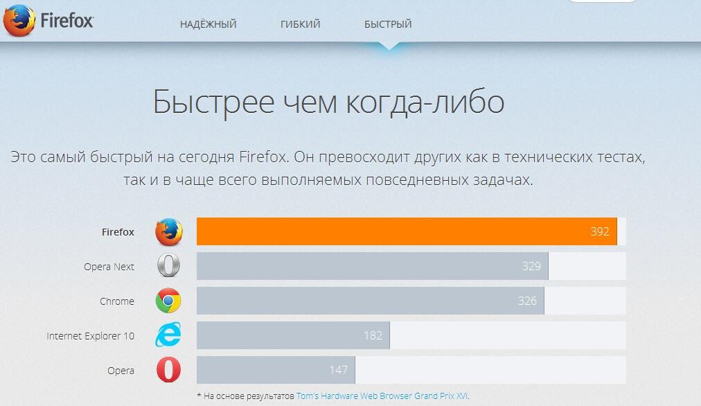Мазила скачать бесплатно для Windows 7 на русском языке
